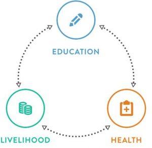 education-health-and-livelihoods
